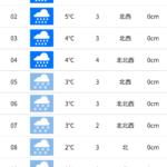 パパスキーヤーのスキーログ「20/3/28 初ロッテアライは雨でも楽しめるスキーリゾートだった!!」